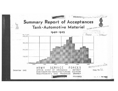 CCKW Acceptance Summary Report 1940-1945